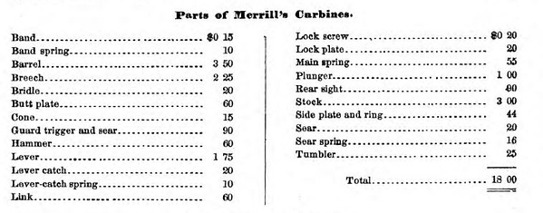 Parts for Small Arms -  Merrill's Carbine