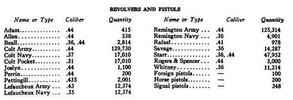 Notes on Ammunition of the American Civil War 1861-1866 (3)