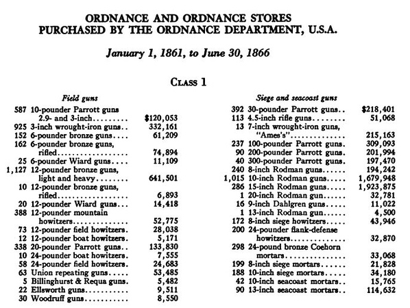 Notes on Ammunition of the American Civil War 1861-1866 Class 1a