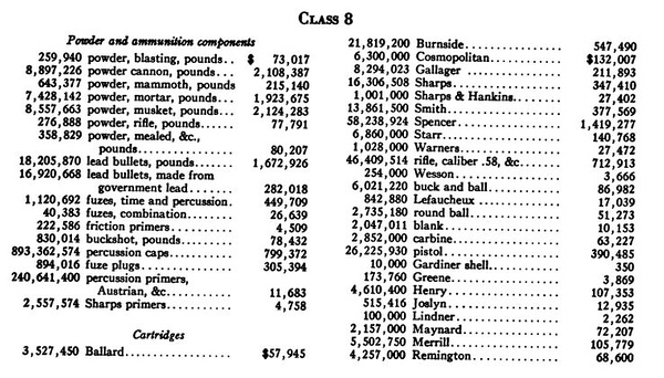 Notes on Ammunition of the American Civil War 1861-1866 Class 8
