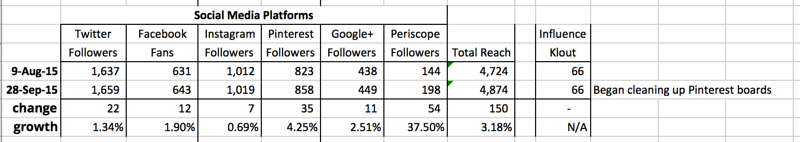 Social Media Platform Growth Between August 9, 2015 and September 28, 2015