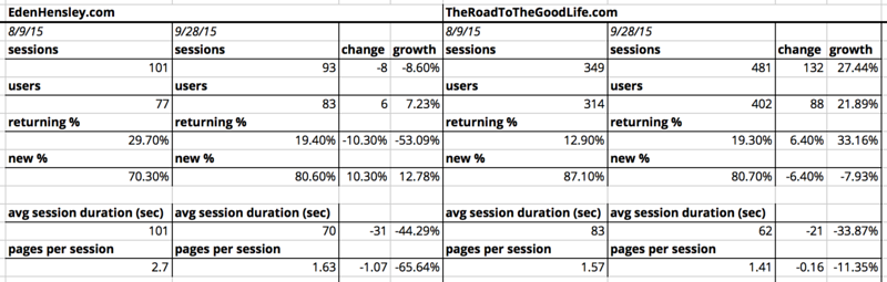 Comparison of Site Traffic Growth in July 2015 against September 2015