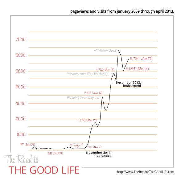 The Road to The Good Life
