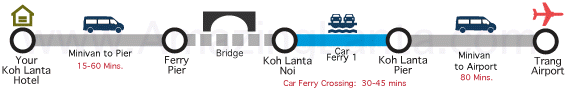 koh lanta to trang airport minivan route map