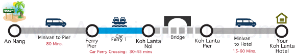 Ao Nang to Koh Lanta Express Transfer route