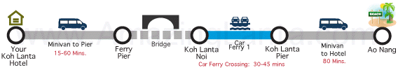 Koh Lanta to Ao Nang minivan route map