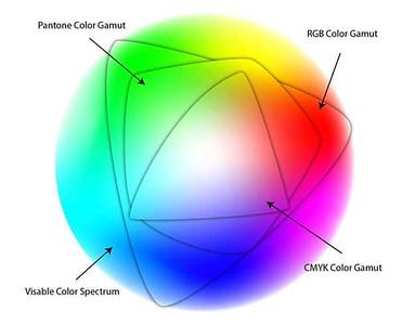 Color Gamut Range