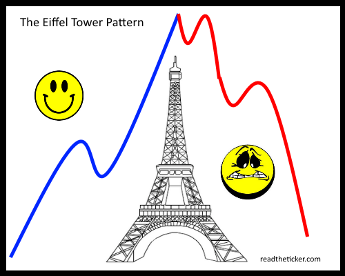 Tower Pattern