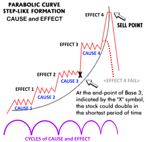 Curve trend