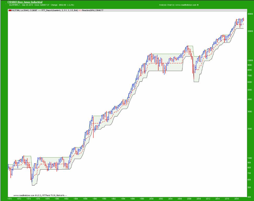 30 yr chart Dow Jones RTT Steps