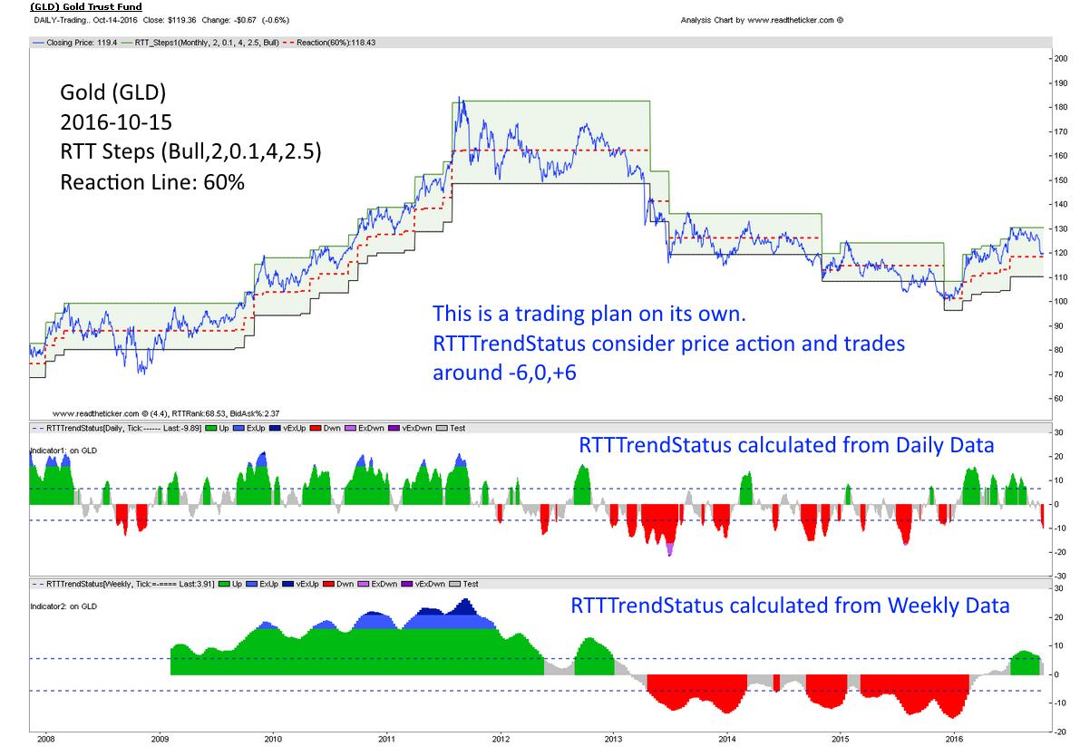 RTTTrendStatus Weekly