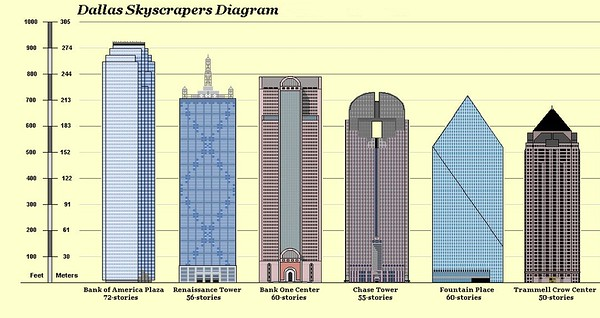 Comparision chart of Dallas downtown skyscraper heights.