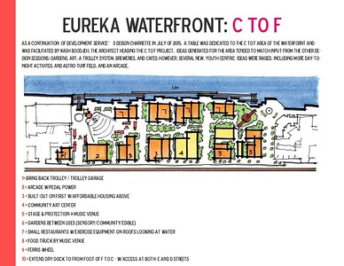 C to F Street waterfront designs