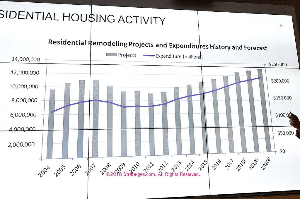 residential remodeling graph
