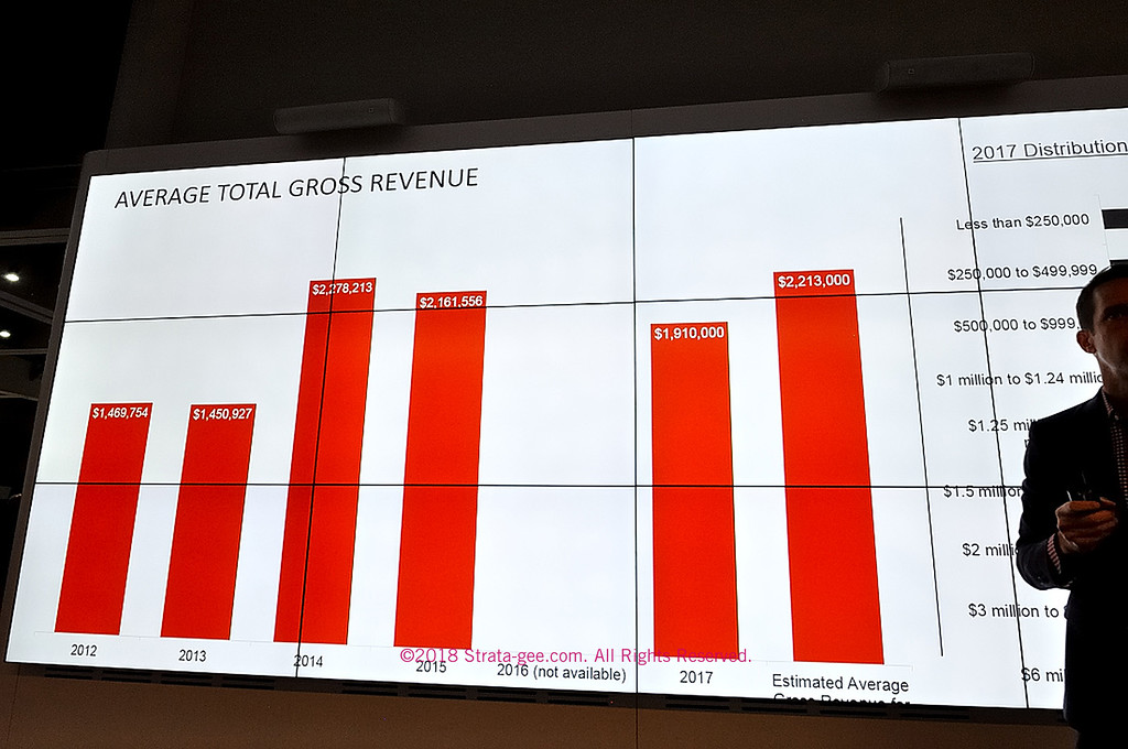 Gross revenues of survey taker's companies