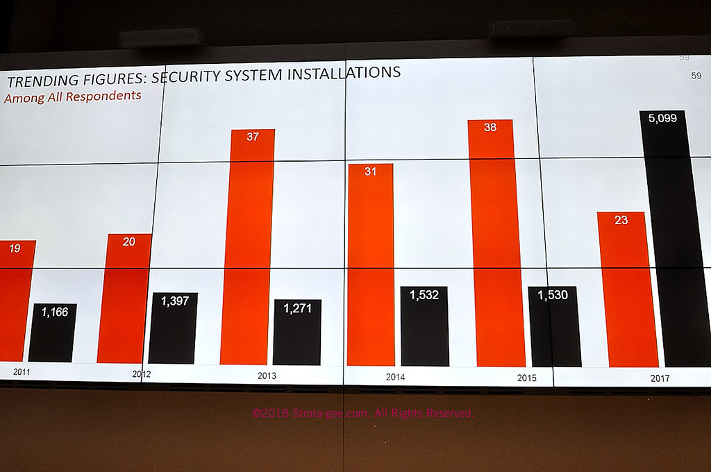 Security system trends