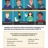 Symptoms of Coronavirus