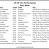 CT-TopPerformances-Boys800m