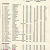 Race 7 - British Open & Youth Champs 11-12 October 1975 P01