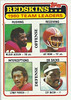 Redskins Team Leaders 1981 Topps