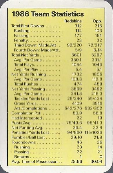 Redskins 1987 ACE Fact Pack UK Team Statistics