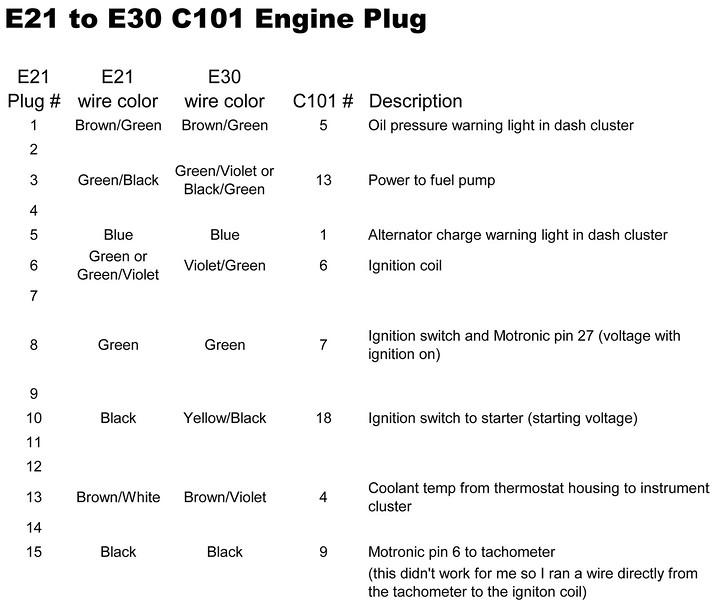 E21 to E30 325i wiring chart