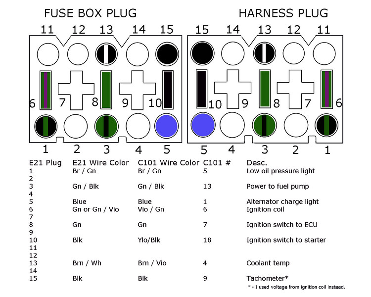 E21 fuse box plug to E30 C101 plug wiring pinout. This is my own diagram and it has worked really well. The only issue was I didn't get a signal for the tachometer through the fuse box. Taking a signal from the ignition coil has worked fine.<br /> <br /> If I would do it again I would include the circuit for the Unloader Relay. I didn't understand it at first but now it makes sense. The Unloader cuts all power in the fuse box to preserve as much power for starting. Without it, if I have any electrical items turned on, the starter spins too slowly.