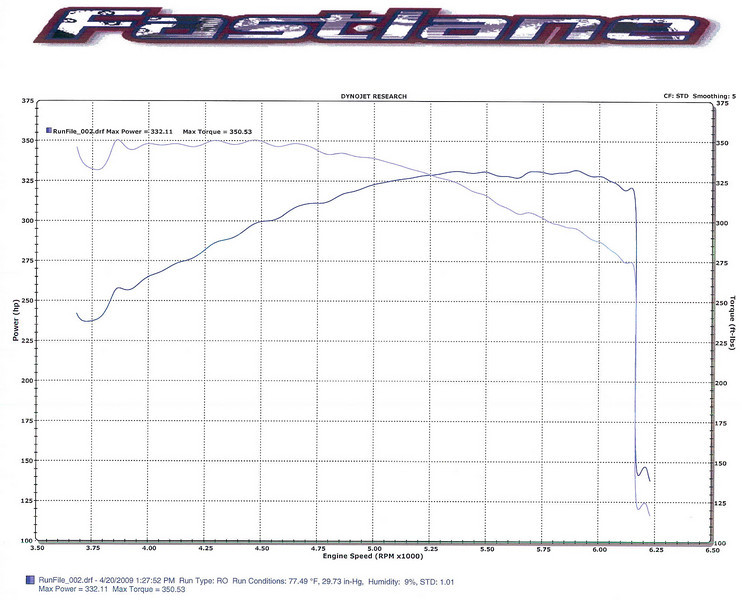 The baseline dyno run with roughly 470 miles on the odometer.