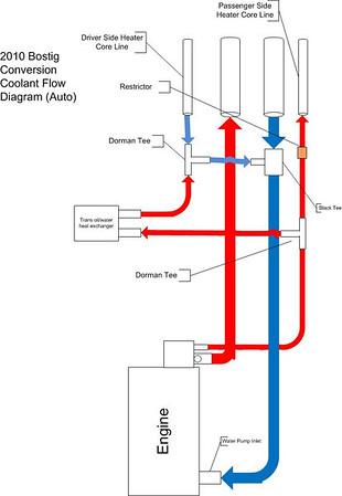 Bostig Cooling System Diagrams