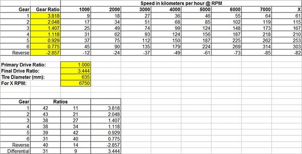 Speed vs RPM