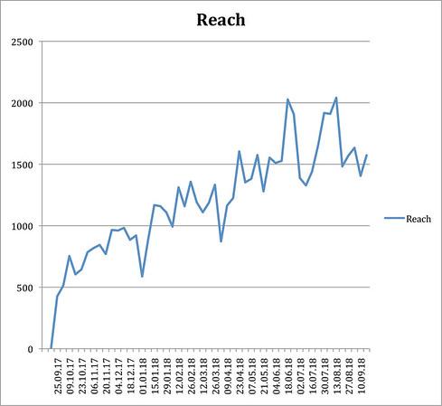 Microsoft Word - Reach.docx