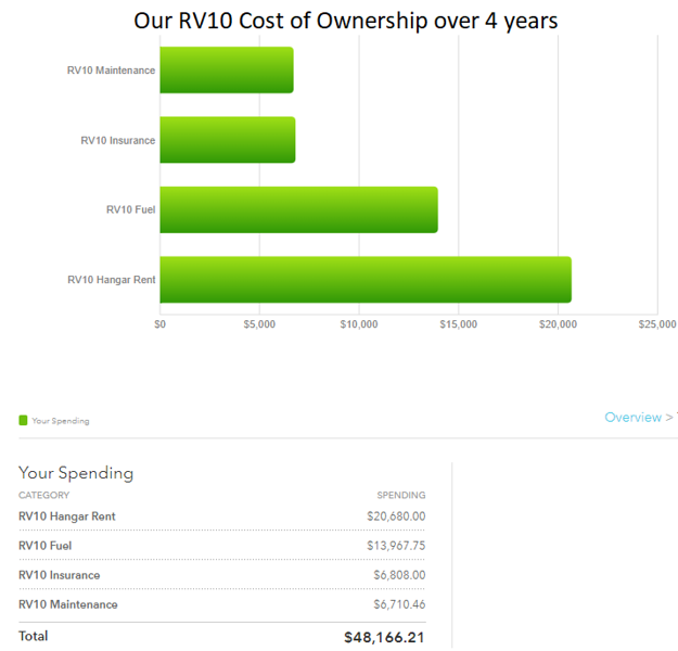 RV10 Cost of Ownership