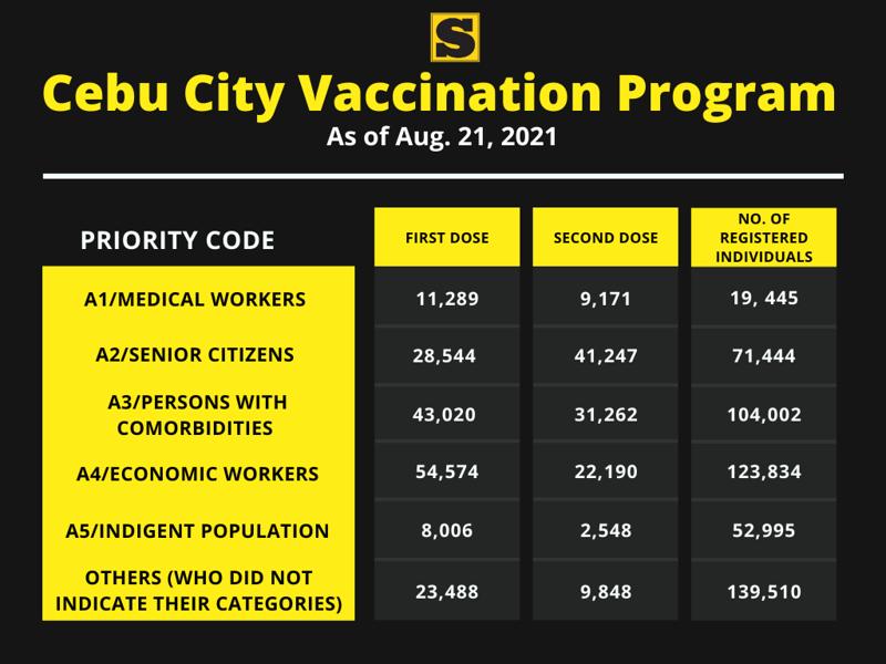 Cebu City Vaccination Program