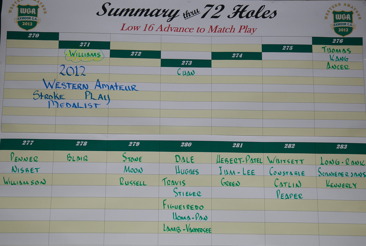 Scoreboard showing the winning medalist score after the final round of medal play at the 2012 Western Amateur Championship at Exmoor Country Club in Highland Park IL. on Thursday, August 2, 2012. (WGA Photo/Charles Cherney)
