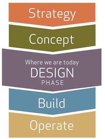 DESIGN stage graphic (vertical)