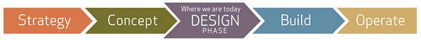 DESIGN stage graphic (horizontal)