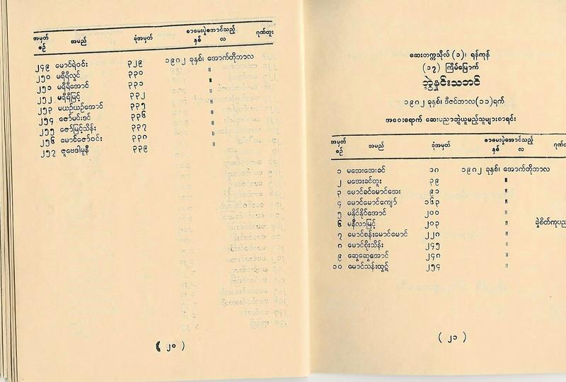 Y to Z<br /> document credit: Kyaw Htin