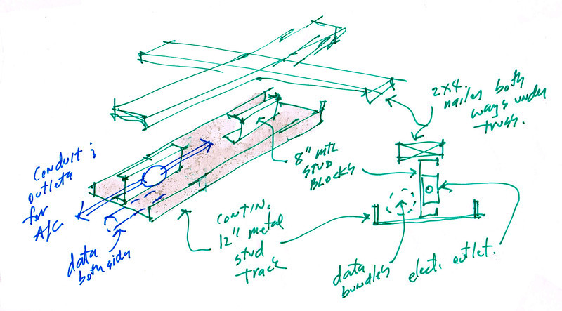 "Concept sketch for IT space RACEWAY. 1-24-13. This proposes a carpenter built assembly attached to bottom of wood trusses. First the 2x4 grid is nailed to truss bottom chord. 8"" metal stud track is cut to 12"" lengths (for instance) then shot to wood 2x4 grid. 12"" metal track is screwed to blocking. All is painted. Then electric/data outlets are set and wire pulled. Boxes are mounted to 8"" metal blocking. Drop cords for feed to workstations plug in here. Maybe the 8"" stud track should be a z-section so it is easier to mount overhead?"