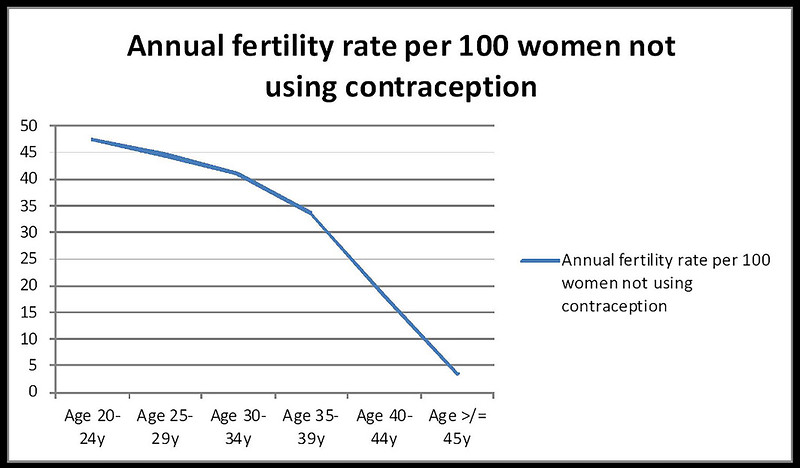 "Finally, my gynecologist suggested we get tested at a fertility clinic. I was sure she was crazy. Our family was so fertile! <br /> <br /> I saw this chart for the first time & I remember thinking, ""I should have been thinking about this much sooner. I had no idea."" <br /> <br /> I want to share this chart with every young woman I meet."