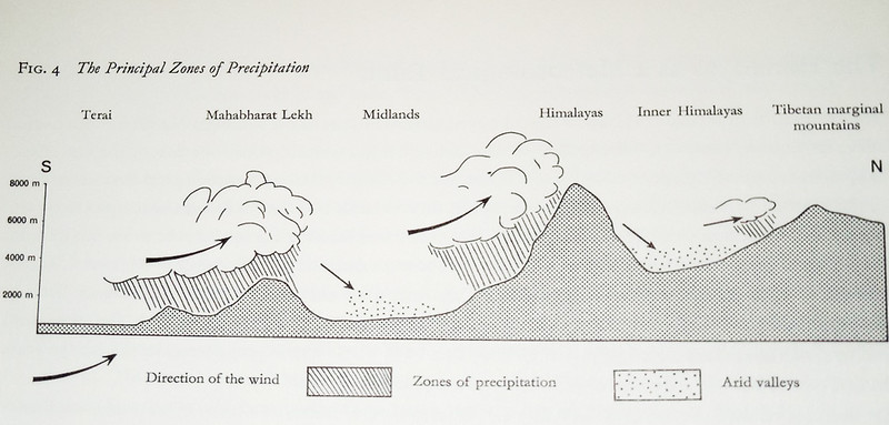 Cross section showing elevations and zones of precipitation