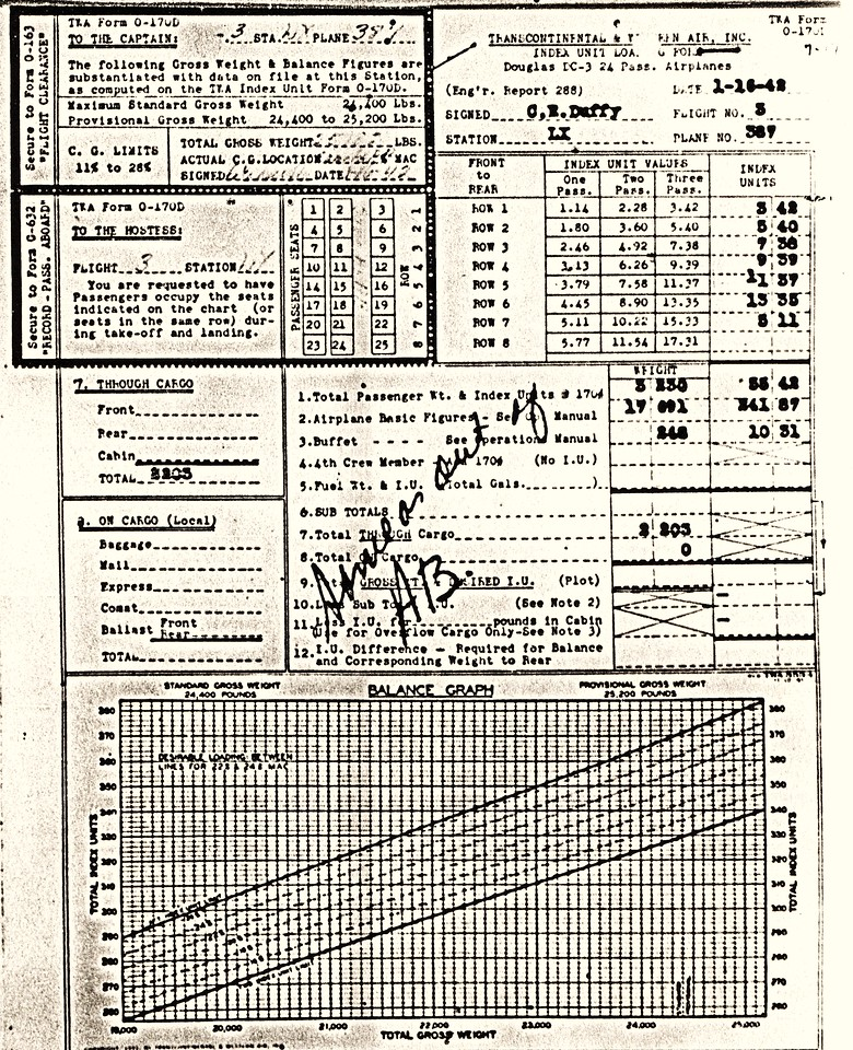 A copy of Flight 3's weight and balance document that was prepared before departure from Las Vegas. The form states that the galley and passenger weights as well as passenger seat assignments were not changed since leaving Albuquerque. Captain Williams signed the form. (Lostflights Photo)