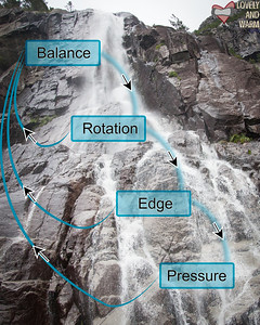 The Waterfall Method