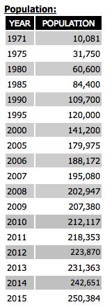 2016-09-20 - TIC - City of Irvine Population - 1971- 2015