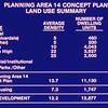 198X-XX_XX - TIC - Planning Area 14 Land Use Summary
