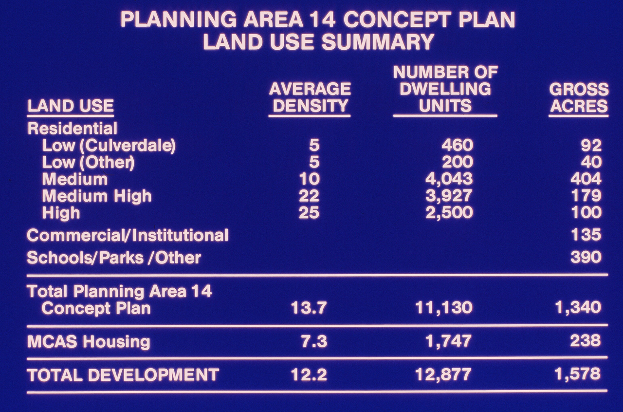 198X-XX_XX - TIC - Planning Area 14 Land Use Summary