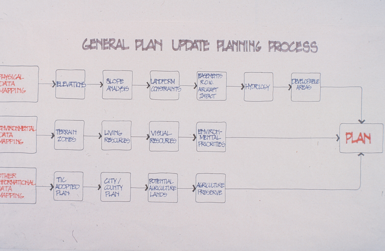 1975-XX-XX - TIC - General Plan Update Planning Process