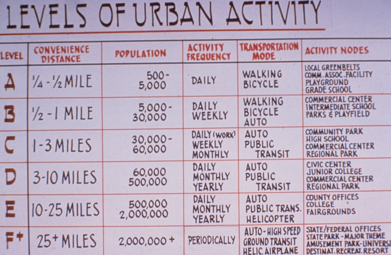 1975-XX-XX - TIC - Levels of Urban Activity