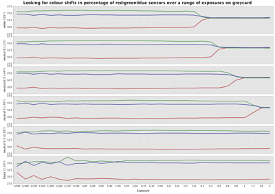 Trend graphs