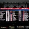 Women's Overall Standing
