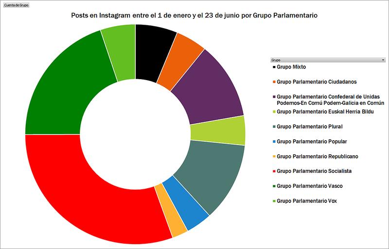 5. Distribución porcentual del total de posts por grupo parlamentario.